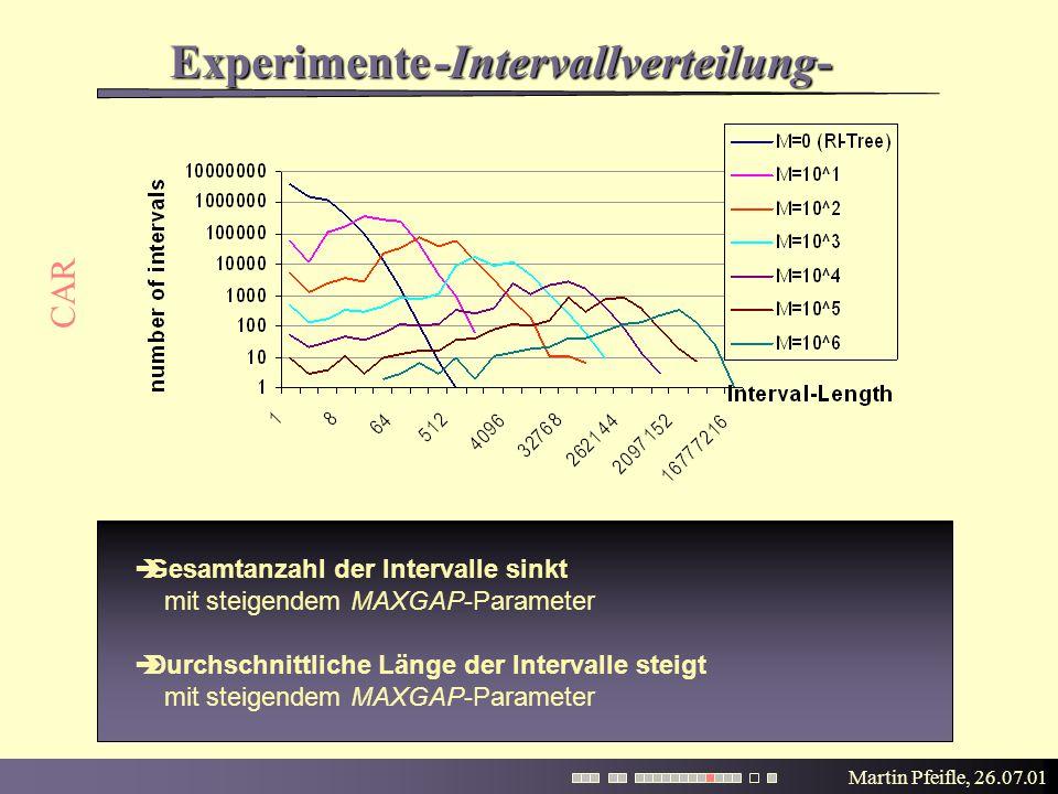 Martin Pfeifle, 26.07.01 Experimente CAR  Gesamtanzahl der Intervalle sinkt mit steigendem MAXGAP-Parameter  Durchschnittliche Länge der Intervalle steigt mit steigendem MAXGAP-Parameter -Intervallverteilung-