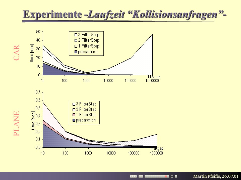 "Martin Pfeifle, 26.07.01 Experimente -Laufzeit ""Kollisionsanfragen""- PLANE CAR"
