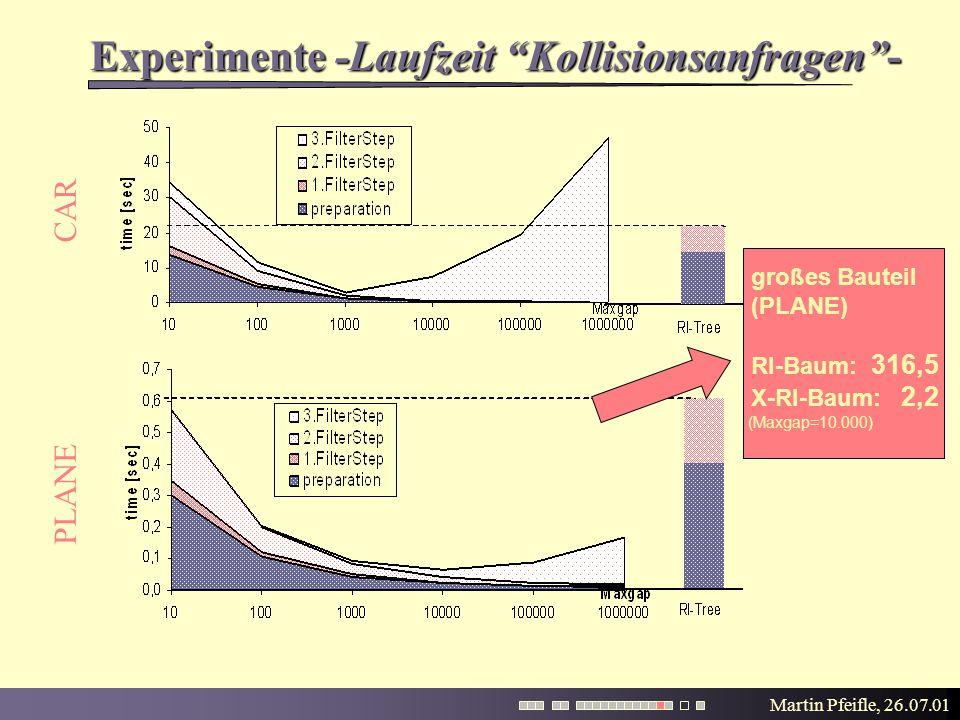 Martin Pfeifle, 26.07.01 Experimente -Laufzeit Kollisionsanfragen - PLANE CAR großes Bauteil (PLANE) RI-Baum: 316,5 X-RI-Baum: 2,2 (Maxgap=10.000)