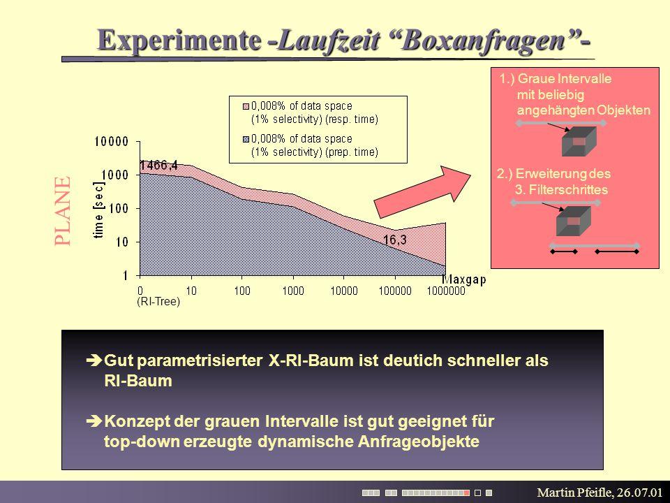 """Martin Pfeifle, 26.07.01 (RI-Tree) Experimente -Laufzeit """"Boxanfragen""""-  Gut parametrisierter X-RI-Baum ist deutich schneller als RI-Baum  Konzept d"""