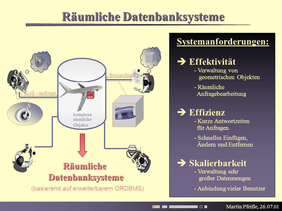 Martin Pfeifle, 26.07.01 Räumliche Datenbanksysteme Koll.- anfrage Systemanforderungen:  Effektivität - Verwaltung von geometrischen Objekten - Räuml
