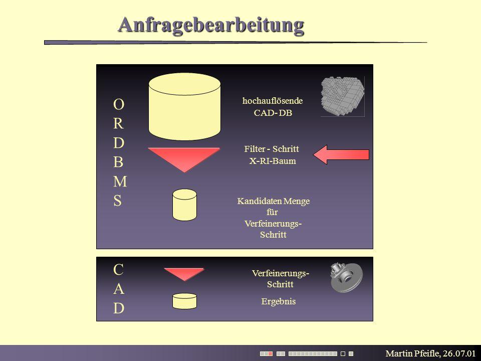 Martin Pfeifle, 26.07.01 Anfragebearbeitung Filter - Schritt Kandidaten Menge für Verfeinerungs- Schritt CAD- DB Verfeinerungs- Schritt ORDBMSORDBMS CADCAD Ergebnis RI-BaumX- hochauflösende X-