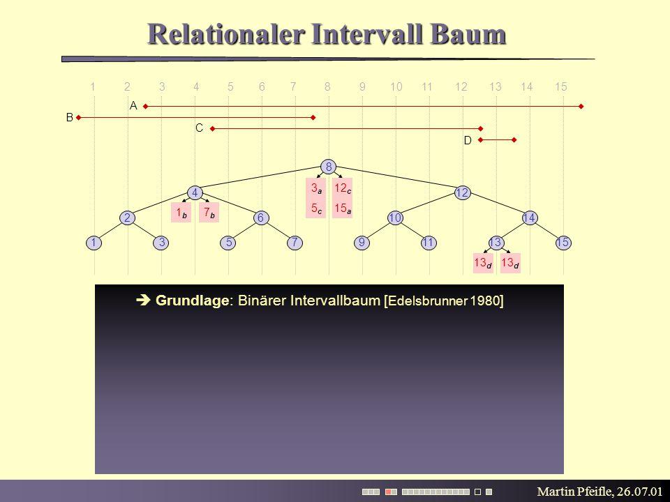 Martin Pfeifle, 26.07.01  Grundlage: Binärer Intervallbaum [ Edelsbrunner 1980 ] Relationaler Intervall Baum 3a3a 15 a 12 c 5c5c 15 a 1 2 3 4 5 6 7 8 9 10 11 12 13 14 15 15 8 135713119 261014 412 A B C D 7b7b 1b1b 13 d