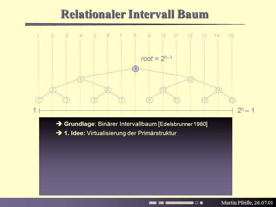 Martin Pfeifle, 26.07.01 A B C D  Grundlage: Binärer Intervallbaum [ Edelsbrunner 1980 ]  1. Idee: Virtualisierung der Primärstruktur Relationaler I