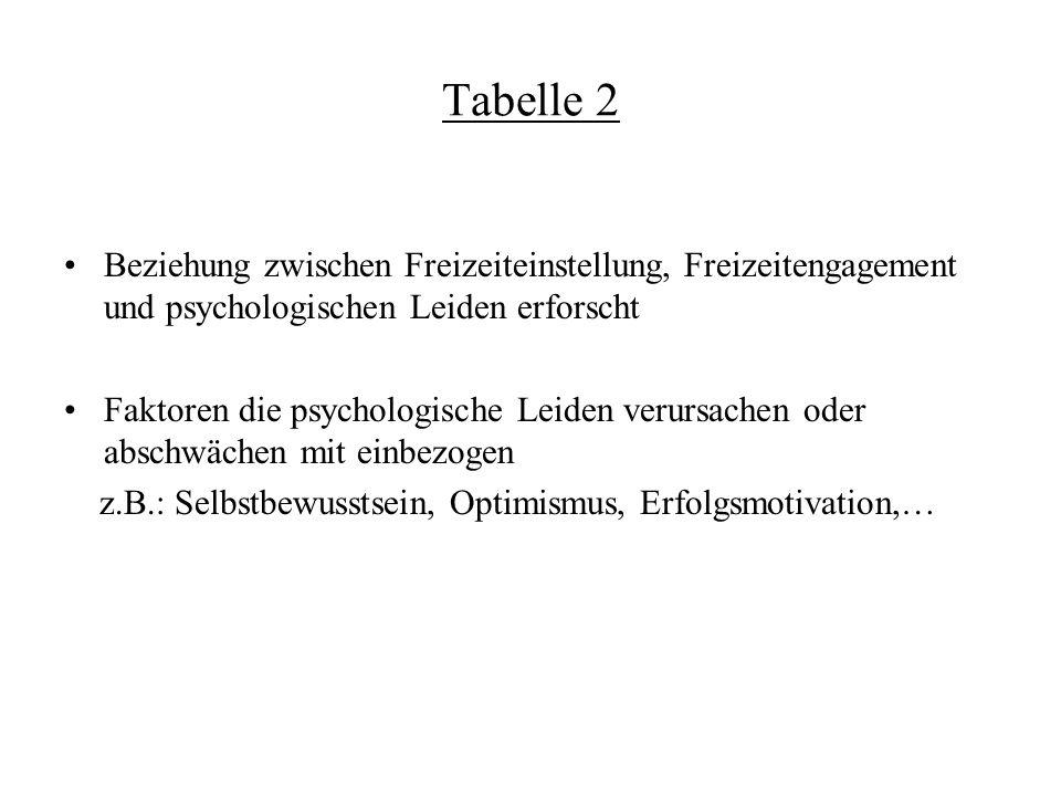 Tabelle 2 Beziehung zwischen Freizeiteinstellung, Freizeitengagement und psychologischen Leiden erforscht Faktoren die psychologische Leiden verursachen oder abschwächen mit einbezogen z.B.: Selbstbewusstsein, Optimismus, Erfolgsmotivation,…