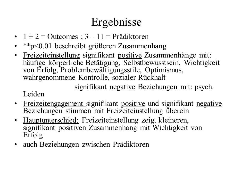 Ergebnisse 1 + 2 = Outcomes ; 3 – 11 = Prädiktoren **p<0.01 beschreibt größeren Zusammenhang Freizeiteinstellung signifikant positive Zusammenhänge mit: häufige körperliche Betätigung, Selbstbewusstsein, Wichtigkeit von Erfolg, Problembewältigungsstile, Optimismus, wahrgenommene Kontrolle, sozialer Rückhalt signifikant negative Beziehungen mit: psych.