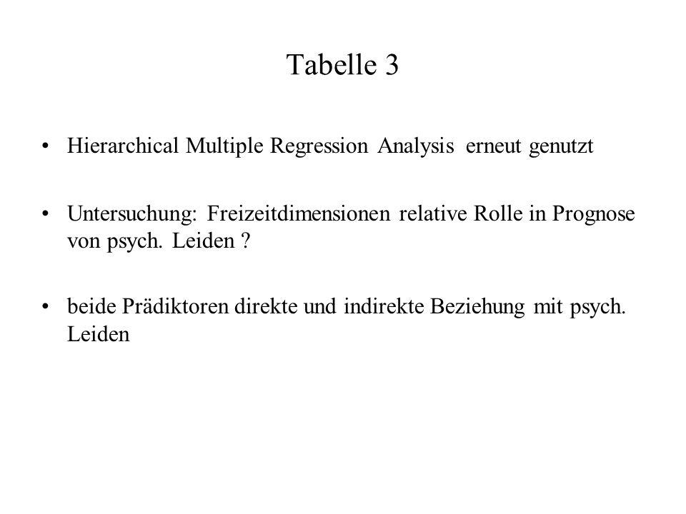 Tabelle 3 Hierarchical Multiple Regression Analysis erneut genutzt Untersuchung: Freizeitdimensionen relative Rolle in Prognose von psych.