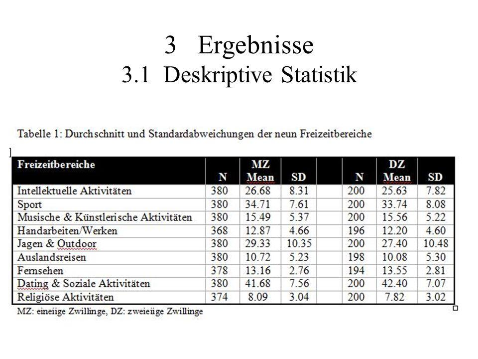 3 Ergebnisse 3.1 Deskriptive Statistik