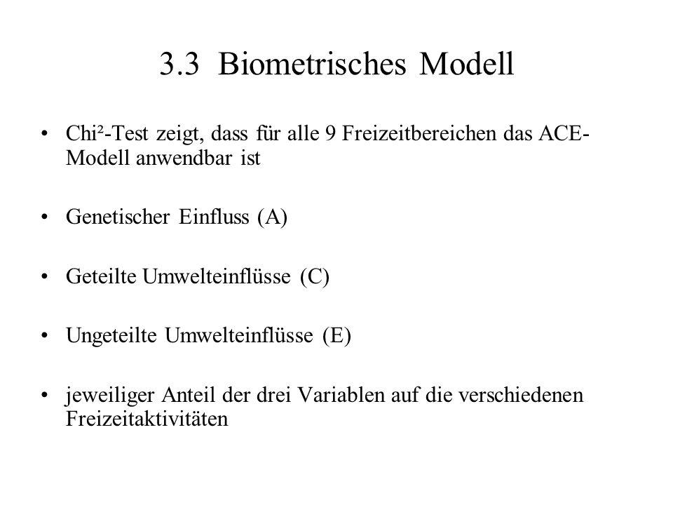 3.3 Biometrisches Modell Chi²-Test zeigt, dass für alle 9 Freizeitbereichen das ACE- Modell anwendbar ist Genetischer Einfluss (A) Geteilte Umwelteinflüsse (C) Ungeteilte Umwelteinflüsse (E) jeweiliger Anteil der drei Variablen auf die verschiedenen Freizeitaktivitäten