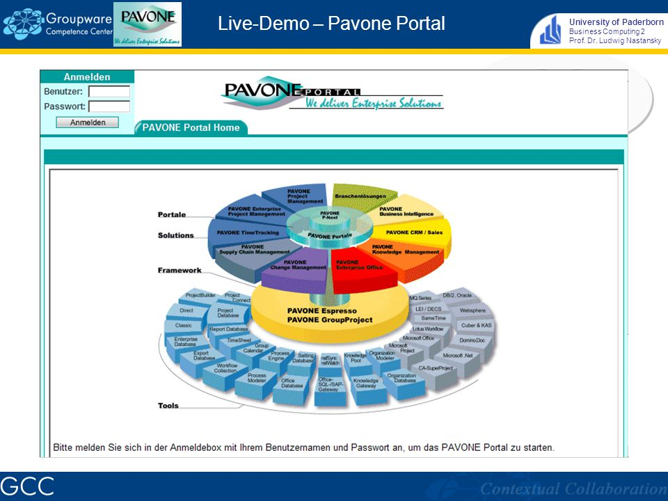 University of Paderborn Business Computing 2 Prof. Dr. Ludwig Nastansky Live-Demo – Pavone Portal