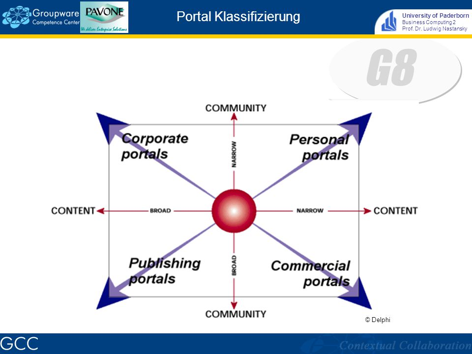 University of Paderborn Business Computing 2 Prof. Dr. Ludwig Nastansky Portal-Elemente