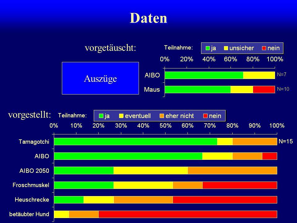 Daten vorgetäuscht: vorgestellt: Auszüge