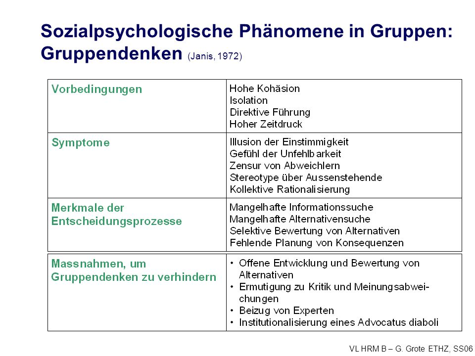 VL HRM B – G. Grote ETHZ, SS06 Sozialpsychologische Phänomene in Gruppen: Gruppendenken (Janis, 1972)