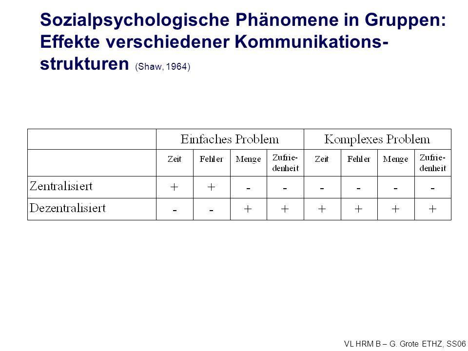 VL HRM B – G. Grote ETHZ, SS06 Sozialpsychologische Phänomene in Gruppen: Effekte verschiedener Kommunikations- strukturen (Shaw, 1964)