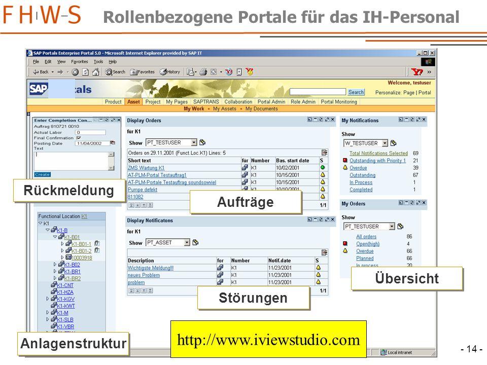 - 14 - Rollenbezogene Portale für das IH-Personal Anlagenstruktur Störungen Übersicht Aufträge Rückmeldung http://www.iviewstudio.com