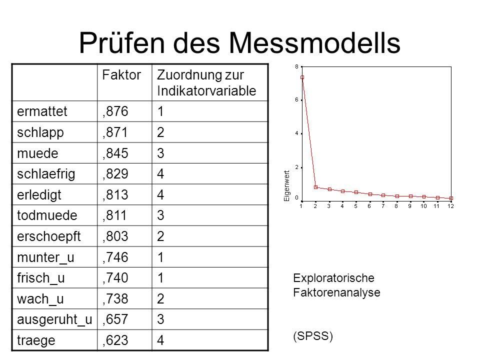 Prüfen des Messmodells FaktorZuordnung zur Indikatorvariable ermattet,8761 schlapp,8712 muede,8453 schlaefrig,8294 erledigt,8134 todmuede,8113 erschoepft,8032 munter_u,7461 frisch_u,7401 wach_u,7382 ausgeruht_u,6573 traege,6234 Exploratorische Faktorenanalyse (SPSS)