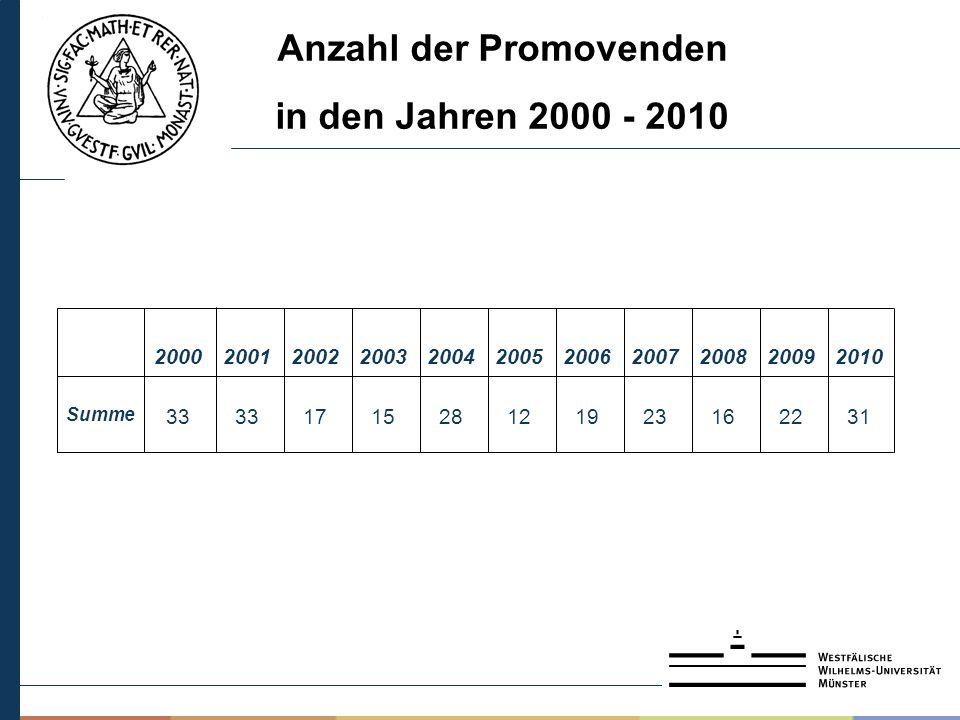 Anzahl der Promovenden in den Jahren 2000 - 2010 16 2008 312223191228151733 Summe 2010200920072006200520042003200220012000