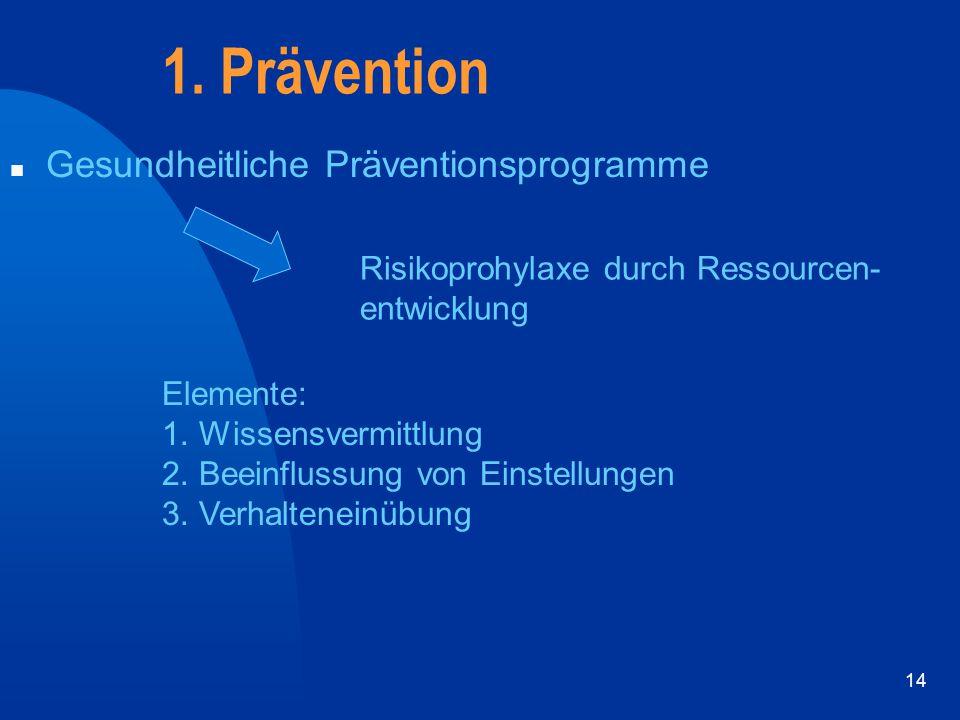 14 1. Prävention n Gesundheitliche Präventionsprogramme Risikoprohylaxe durch Ressourcen- entwicklung Elemente: 1. Wissensvermittlung 2. Beeinflussung