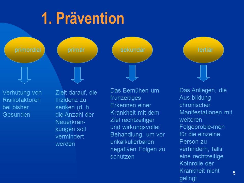 5 1. Prävention primärsekundärtertiär Zielt darauf, die Inzidenz zu senken (d. h. die Anzahl der Neuerkran- kungen soll vermindert werden Das Bemühen