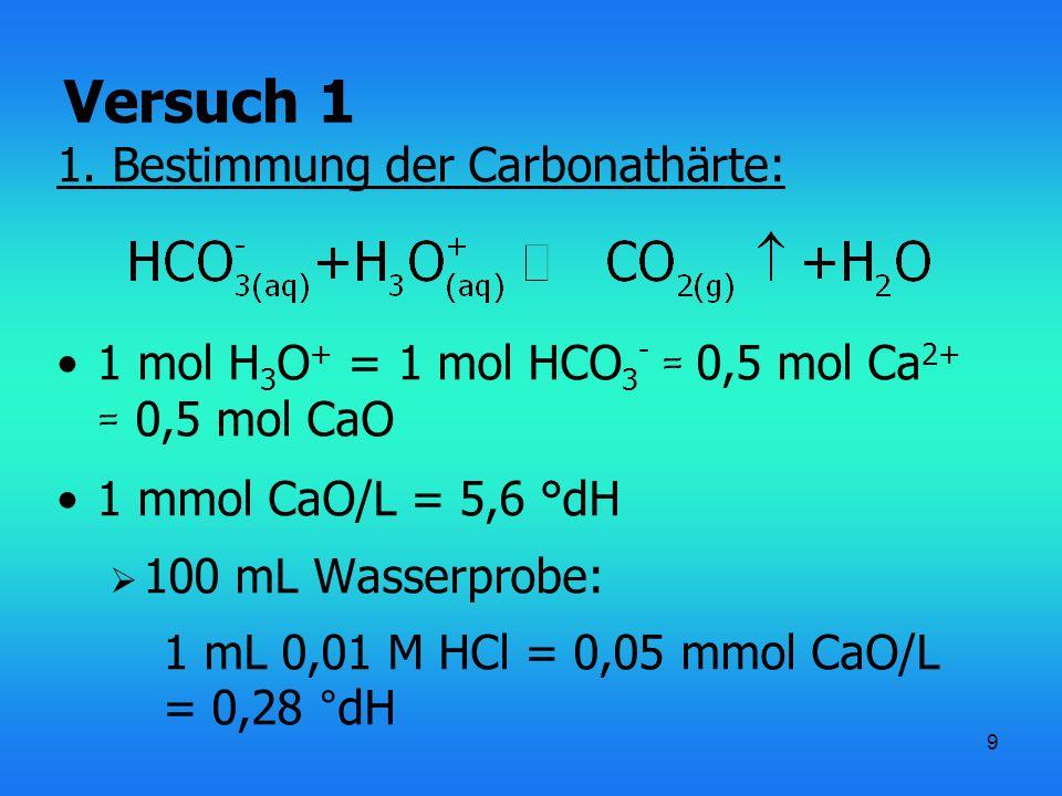9 1. Bestimmung der Carbonathärte: 1 mol H 3 O + = 1 mol HCO 3 - = 0,5 mol Ca 2+ = 0,5 mol CaO 1 mmol CaO/L = 5,6 °dH  100 mL Wasserprobe: 1 mL 0,01