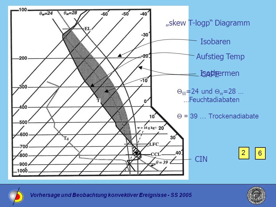 """Vorhersage und Beobachtung konvektiver Ereignisse - SS 2005 """"skew T-logp Diagramm Isothermen Isobaren Aufstieg Temp  W =24 und  w =28 … …Feuchtadiabaten  = 39 … Trockenadiabate CAPE CIN 2 6"""