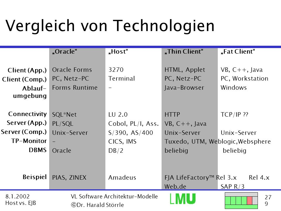 27 9 8.1.2002 Host vs. EJB VL Software Architektur-Modelle  Dr.