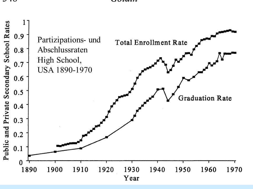 Chancengerechtigkeit und Spitzenförderung WS 2007/08 6 Partizipations- und Abschlussraten High School, USA 1890-1970