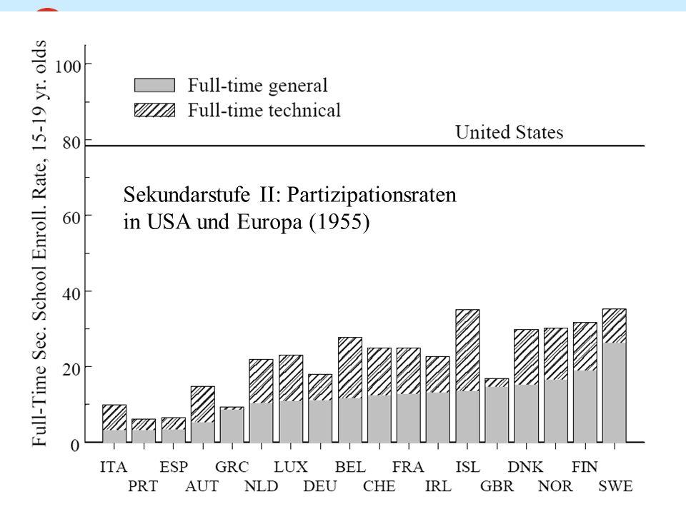 Chancengerechtigkeit und Spitzenförderung WS 2007/08 7 Sekundarstufe II: Partizipationsraten in USA und Europa (1955)