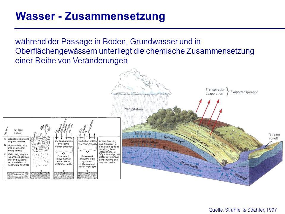 Wasser - Zusammensetzung während der Passage in Boden, Grundwasser und in Oberflächengewässern unterliegt die chemische Zusammensetzung einer Reihe von Veränderungen Quelle: Strahler & Strahler, 1997