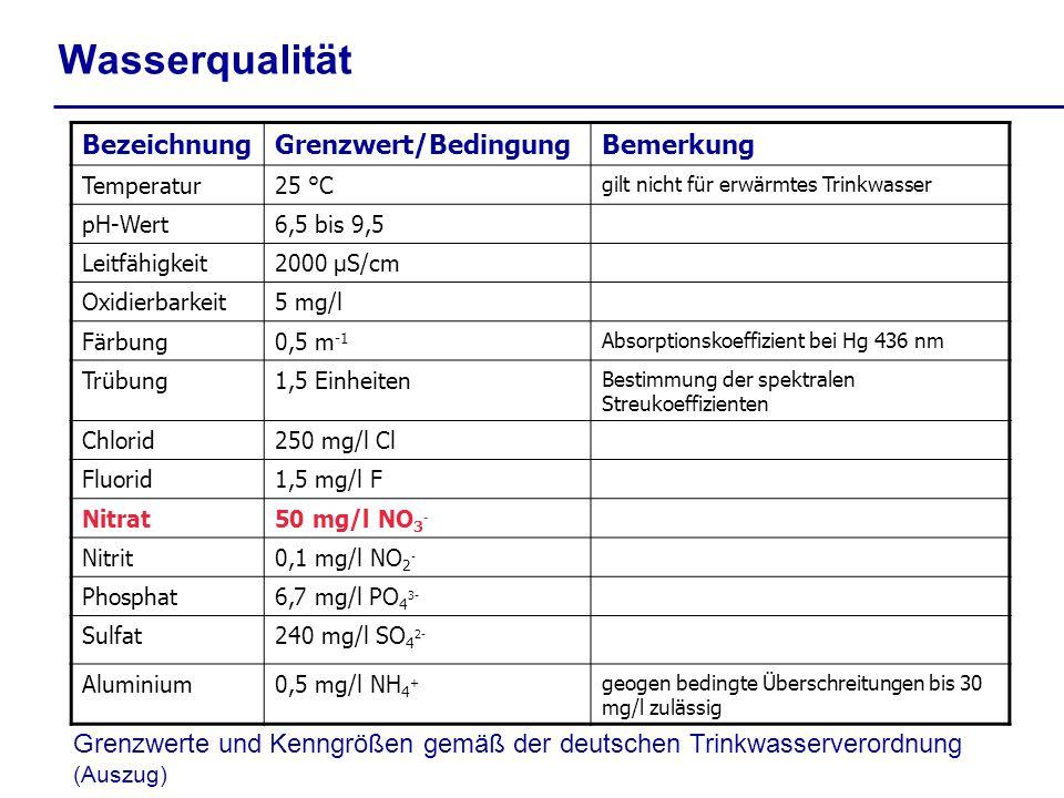 BezeichnungGrenzwert/BedingungBemerkung Temperatur25 °C gilt nicht für erwärmtes Trinkwasser pH-Wert6,5 bis 9,5 Leitfähigkeit2000 µS/cm Oxidierbarkeit5 mg/l Färbung0,5 m -1 Absorptionskoeffizient bei Hg 436 nm Trübung1,5 Einheiten Bestimmung der spektralen Streukoeffizienten Chlorid250 mg/l Cl Fluorid1,5 mg/l F Nitrat50 mg/l NO 3 - Nitrit0,1 mg/l NO 2 - Phosphat6,7 mg/l PO 4 3- Sulfat240 mg/l SO 4 2- Aluminium0,5 mg/l NH 4 + geogen bedingte Überschreitungen bis 30 mg/l zulässig Wasserqualität Grenzwerte und Kenngrößen gemäß der deutschen Trinkwasserverordnung (Auszug)
