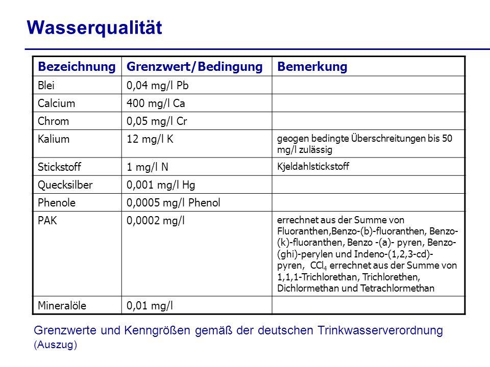 BezeichnungGrenzwert/BedingungBemerkung Blei0,04 mg/l Pb Calcium400 mg/l Ca Chrom0,05 mg/l Cr Kalium12 mg/l K geogen bedingte Überschreitungen bis 50 mg/l zulässig Stickstoff1 mg/l N Kjeldahlstickstoff Quecksilber0,001 mg/l Hg Phenole0,0005 mg/l Phenol PAK0,0002 mg/l errechnet aus der Summe von Fluoranthen,Benzo-(b)-fluoranthen, Benzo- (k)-fluoranthen, Benzo -(a)- pyren, Benzo- (ghi)-perylen und Indeno-(1,2,3-cd)- pyren, CCl 4 errechnet aus der Summe von 1,1,1-Trichlorethan, Trichlorethen, Dichlormethan und Tetrachlormethan Mineralöle0,01 mg/l Grenzwerte und Kenngrößen gemäß der deutschen Trinkwasserverordnung (Auszug) Wasserqualität