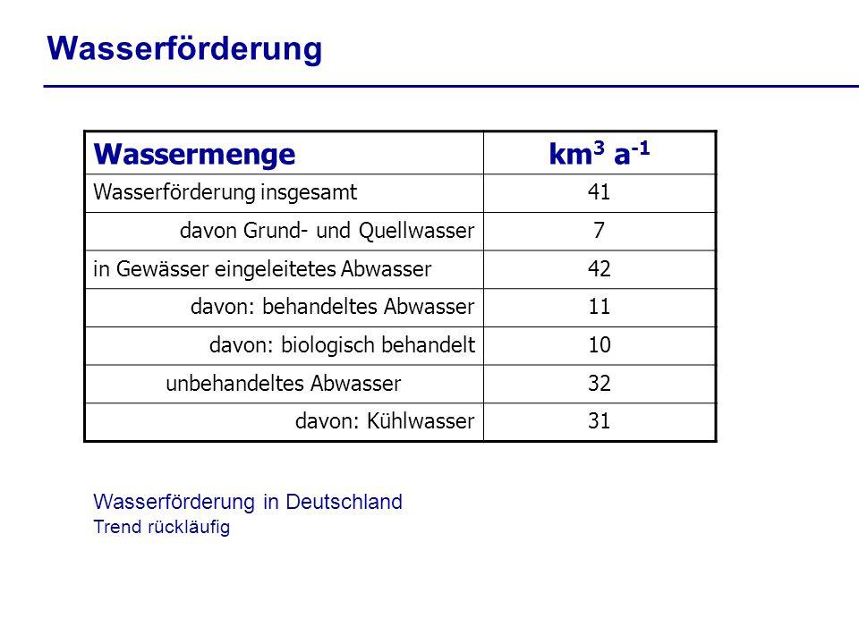 Wasserförderung Wassermengekm 3 a -1 Wasserförderung insgesamt41 davon Grund- und Quellwasser7 in Gewässer eingeleitetes Abwasser42 davon: behandeltes Abwasser11 davon: biologisch behandelt10 unbehandeltes Abwasser32 davon: Kühlwasser31 Wasserförderung in Deutschland Trend rückläufig