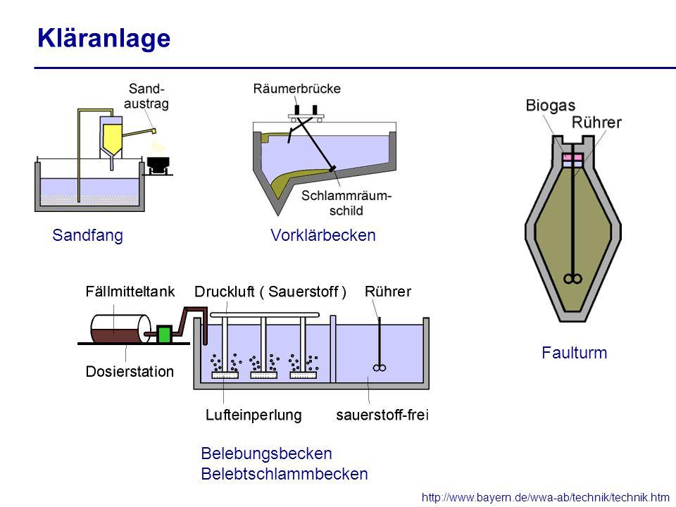 Kläranlage http://www.bayern.de/wwa-ab/technik/technik.htm SandfangVorklärbecken Belebungsbecken Belebtschlammbecken Faulturm