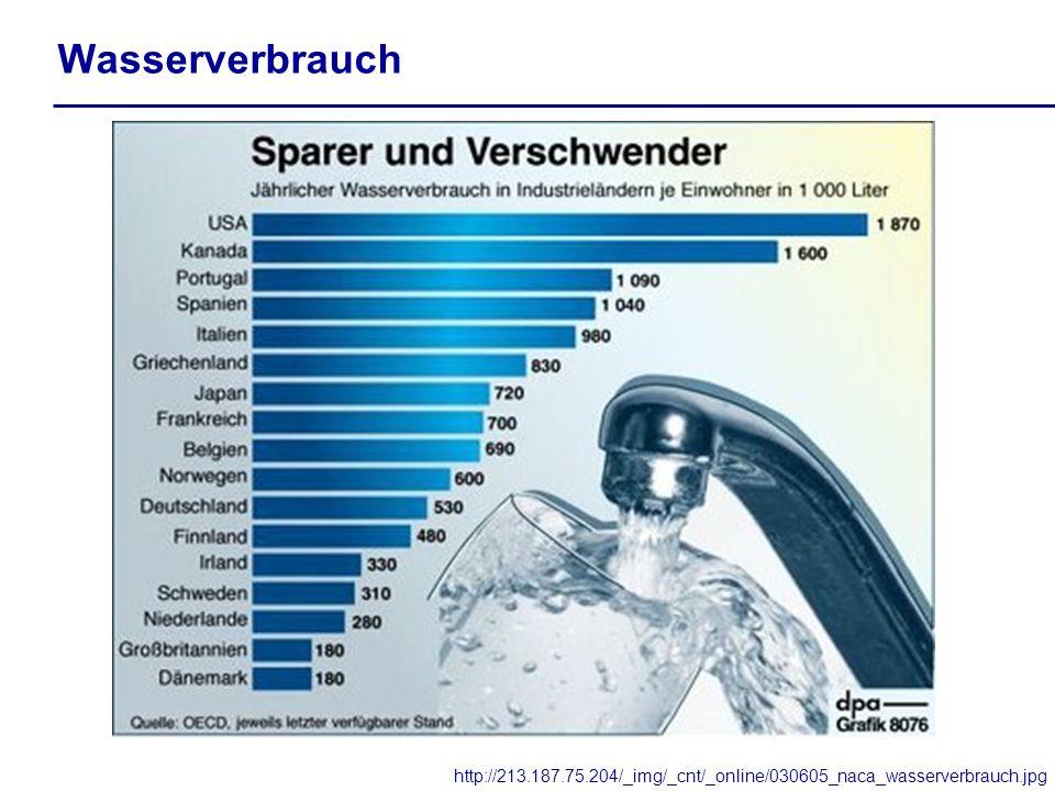 Wasserverbrauch http://213.187.75.204/_img/_cnt/_online/030605_naca_wasserverbrauch.jpg