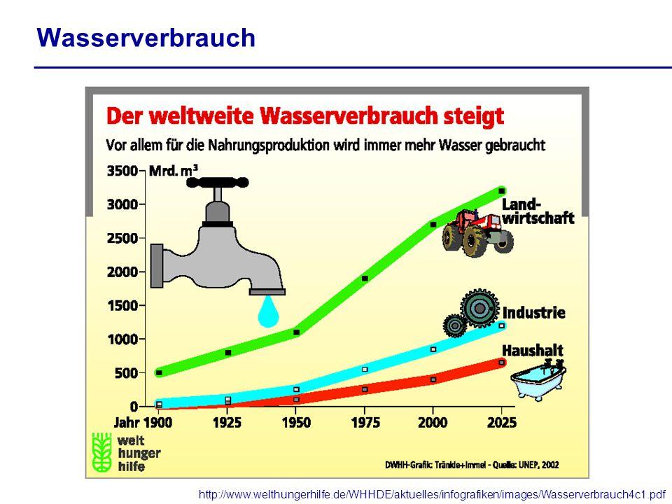 Wasserverbrauch http://www.welthungerhilfe.de/WHHDE/aktuelles/infografiken/images/Wasserverbrauch4c1.pdf
