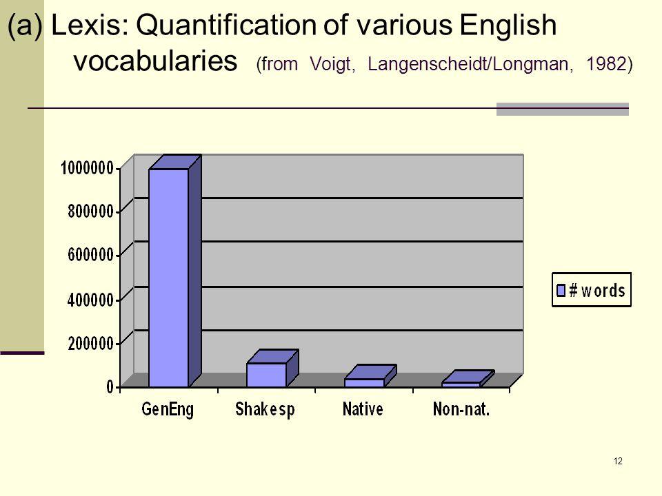 13 English lexis: towards a survey lexicology: 1.word field 2.