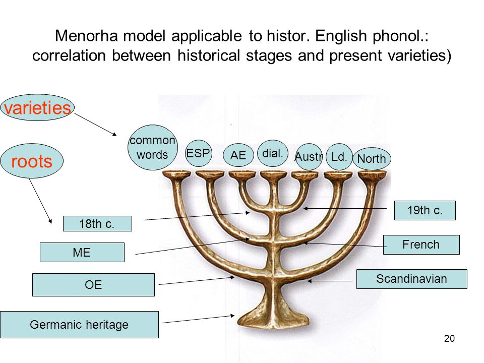 20 Menorha model applicable to histor.