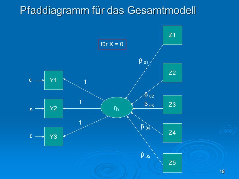 18 Pfaddiagramm für das Gesamtmodell Y1 Y2 Y3 ηYηY ε ε ε Z1 Z2 Z3 Z4 Z5 1 1 1 β 01 für X = 0 β 02 β 03 β 04 β 05