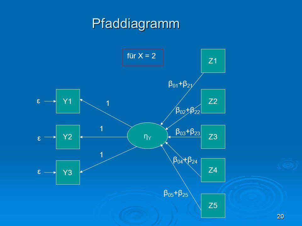 20 Pfaddiagramm Y1 Y2 Y3 ηYηY ε ε ε Z1 Z2 Z3 Z4 Z5 1 1 1 β 01 +β 21 für X = 2 β 02 +β 22 β 03 +β 23 β 04 +β 24 β 05 +β 25