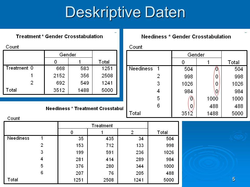 36 Modellvergleich  Unser Modell (Modell 1) Treatment - Variable: X  X 0 = Kontrollgruppe Outcome - Variablen: Y1-3  latent, Ladungen auf 1 Kovariaten: Neediness 1-5  manifest stochastisch  Modell 2 Annahme gleicher Outcome – Fehlervarianzen über alle X  Modell 3 Outcome - Variablen: Y1-3  manifest  Modell 4 Kovariaten: Neediness 2-6  manifest stochastisch  Modell 5 Kovariate: Geschlecht  manifest stochastisch  Modell 6 (nicht berechnet) Kovariaten: Neediness 1-5 und Geschlecht  manifest stochastisch