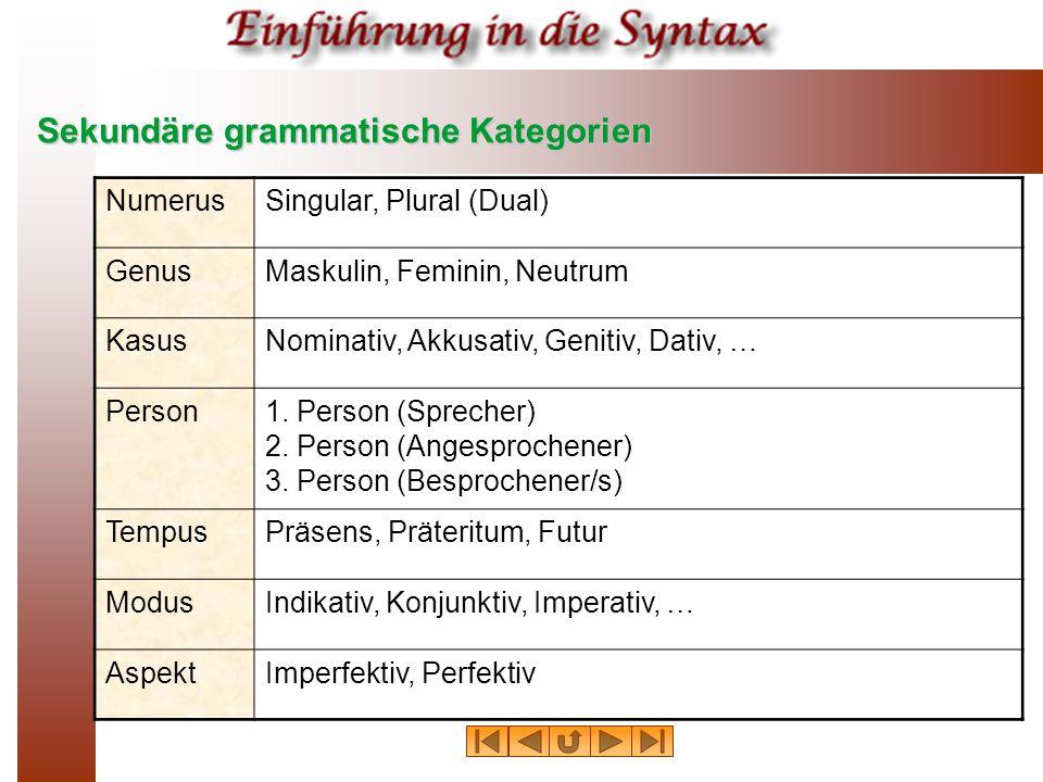 Sekundäre grammatische Kategorien NumerusSingular, Plural (Dual) GenusMaskulin, Feminin, Neutrum KasusNominativ, Akkusativ, Genitiv, Dativ, … Person1.