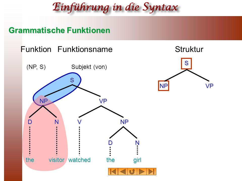 Grammatische Funktionen FunktionFunktionsnameStruktur (NP, S)Subjekt (von) thevisitorwatchedthegirl NPVP NP S DN N V D S NP VP