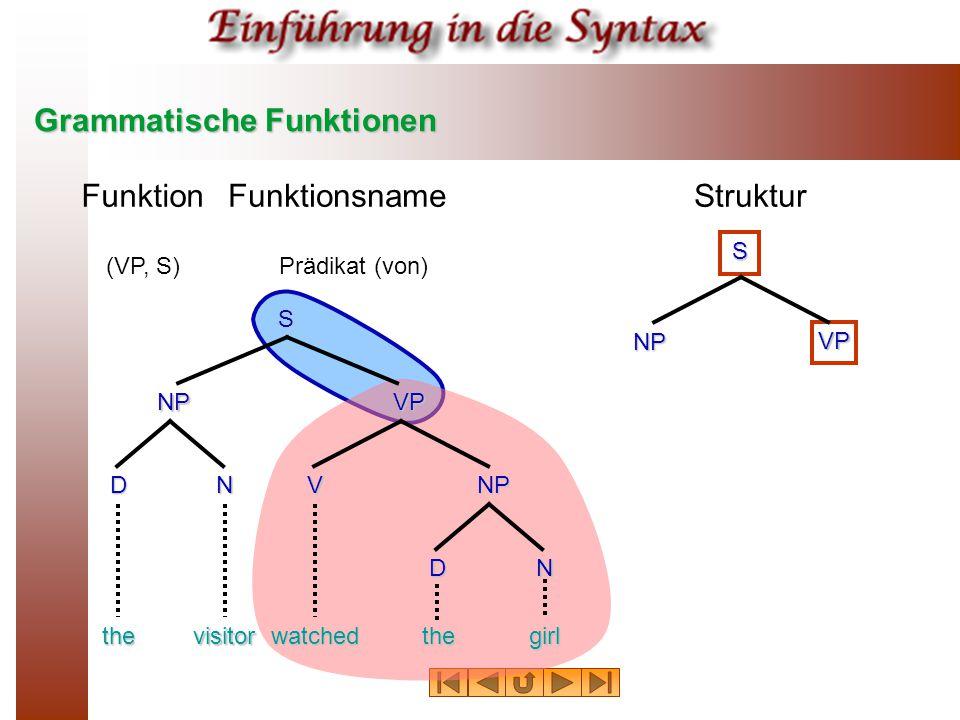Grammatische Funktionen FunktionFunktionsnameStruktur (VP, S)Prädikat (von) thevisitorwatchedthegirl NPVP NP S DN N V D S NP VP