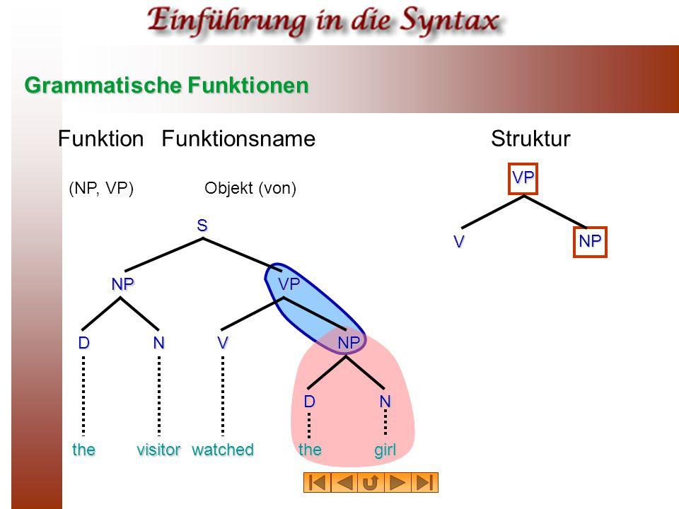 Grammatische Funktionen FunktionFunktionsnameStruktur (NP, VP)Objekt (von) thevisitorwatchedthegirl NPVP NP S DN N V D VP V NP