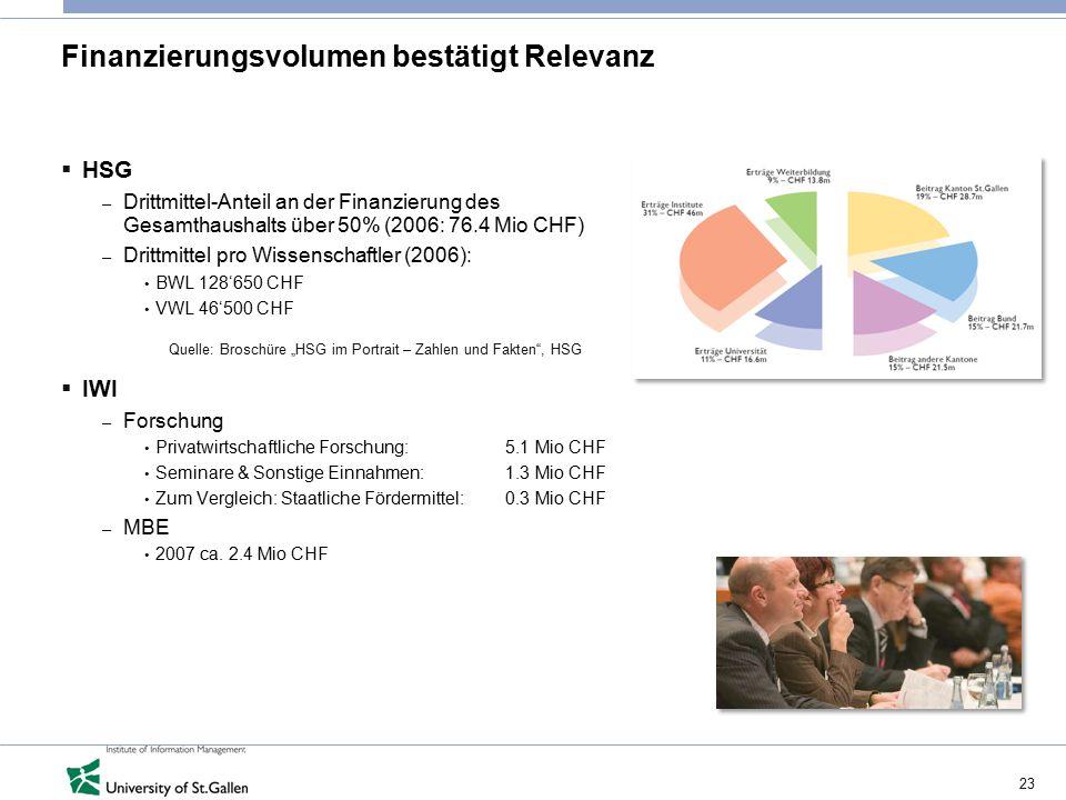 23 Finanzierungsvolumen bestätigt Relevanz  HSG – Drittmittel-Anteil an der Finanzierung des Gesamthaushalts über 50% (2006: 76.4 Mio CHF) – Drittmit
