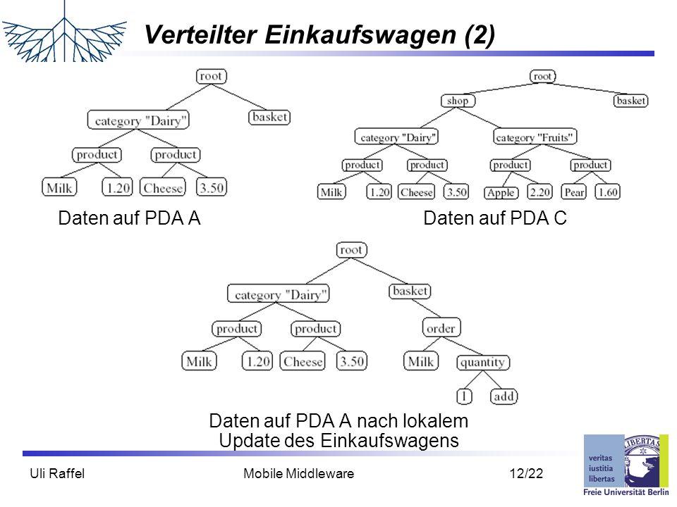 Uli Raffel Mobile Middleware 12/22 Verteilter Einkaufswagen (2) Daten auf PDA A Daten auf PDA C Daten auf PDA A nach lokalem Update des Einkaufswagens