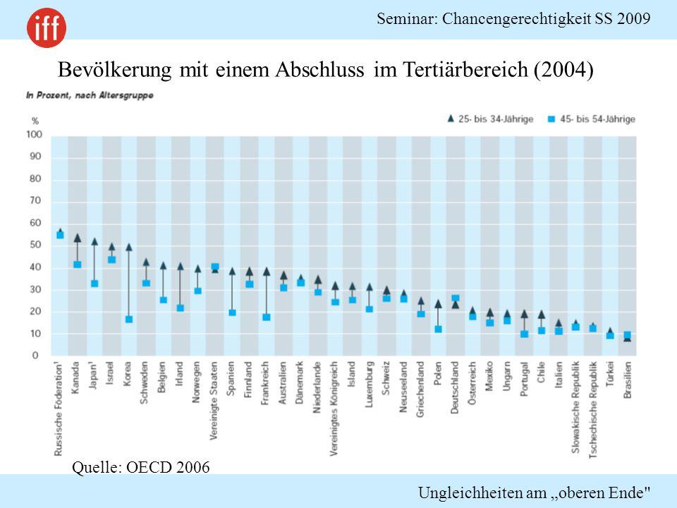 """Seminar: Chancengerechtigkeit SS 2009 Ungleichheiten am """"oberen Ende Studiengebühren im internationalen Vergleich EU: Gebühren in 2/3 der Länder, zumeist niedrig (Ausnahme UK, NL); Befreiung für einkommens- schwache Gruppen Australien: einkommensabhängige Darlehen USA: generell hohe, im privaten Elitesektor exorbitante Gebühren; aber: """"sticker price wird nur von wenigen bezahlt (""""Robin Hood Principle ) Asien: hohe Gebühren, v.a."""