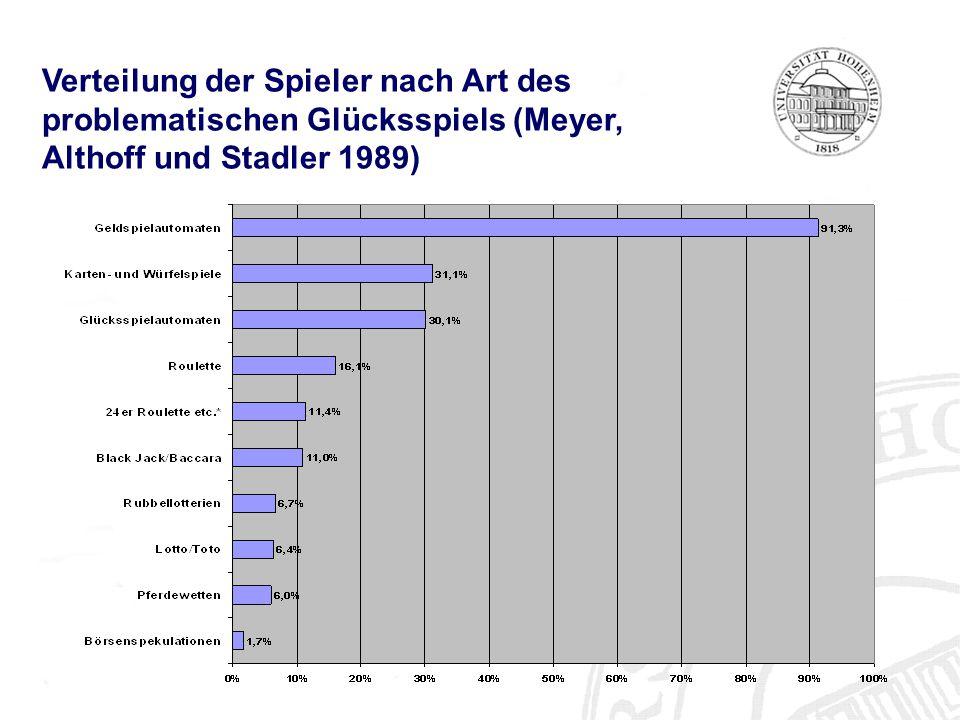 Verteilung der Spieler nach Art des problematischen Glücksspiels (Meyer, Althoff und Stadler 1989)