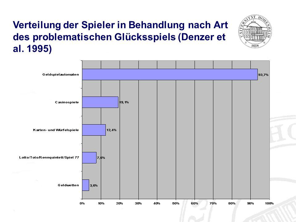 Verteilung der Spieler in Behandlung nach Art des problematischen Glücksspiels (Denzer et al. 1995)