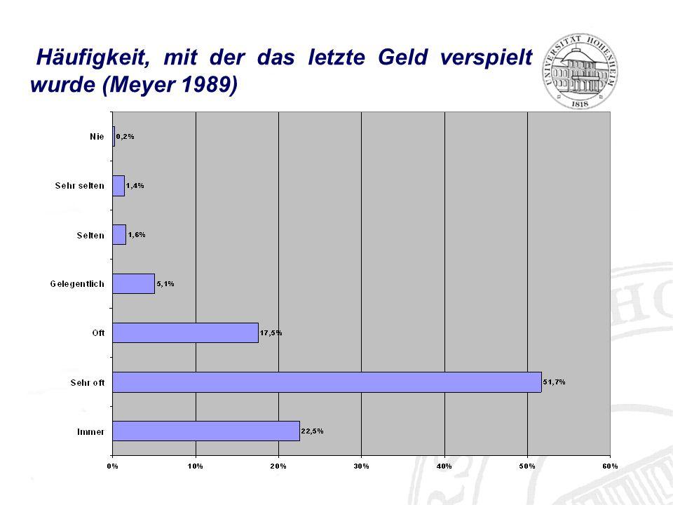Häufigkeit, mit der das letzte Geld verspielt wurde (Meyer 1989)